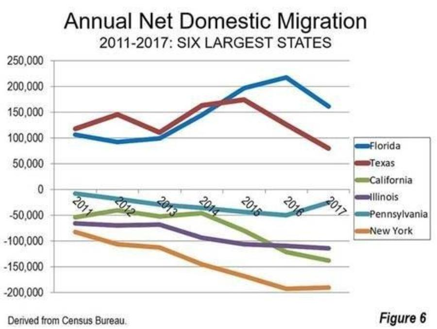 Florida dominates net domestic migration, Census Bureau