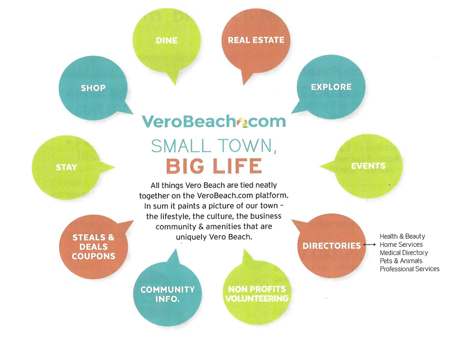 VeroBeach.com diagram showing all categories on website
